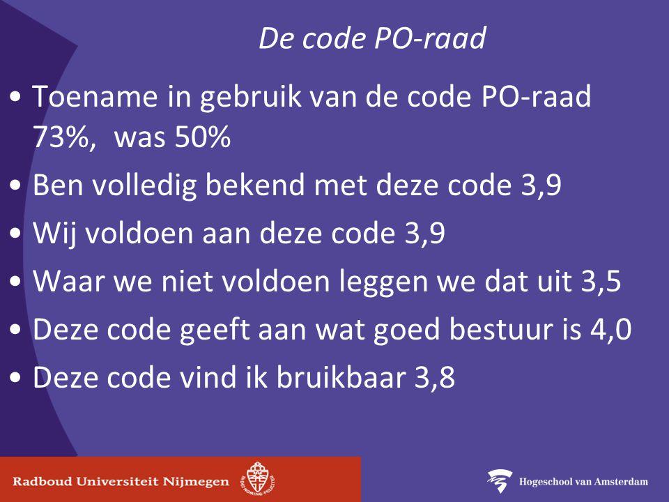 De code PO-raad Toename in gebruik van de code PO-raad 73%, was 50% Ben volledig bekend met deze code 3,9 Wij voldoen aan deze code 3,9 Waar we niet voldoen leggen we dat uit 3,5 Deze code geeft aan wat goed bestuur is 4,0 Deze code vind ik bruikbaar 3,8
