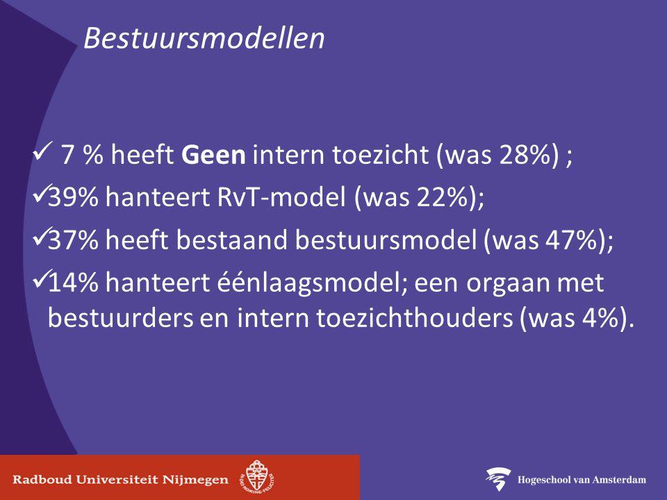 Bestuursmodellen 7 % heeft Geen intern toezicht (was 28%) ; 39% hanteert RvT-model (was 22%); 37% heeft bestaand bestuursmodel (was 47%); 14% hanteert éénlaagsmodel; een orgaan met bestuurders en intern toezichthouders (was 4%).