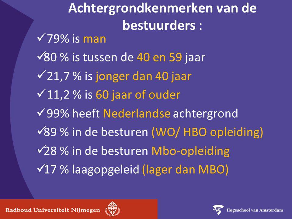 Achtergrondkenmerken van de bestuurders : 79% is man 80 % is tussen de 40 en 59 jaar 21,7 % is jonger dan 40 jaar 11,2 % is 60 jaar of ouder 99% heeft Nederlandse achtergrond 89 % in de besturen (WO/ HBO opleiding) 28 % in de besturen Mbo-opleiding 17 % laagopgeleid (lager dan MBO)