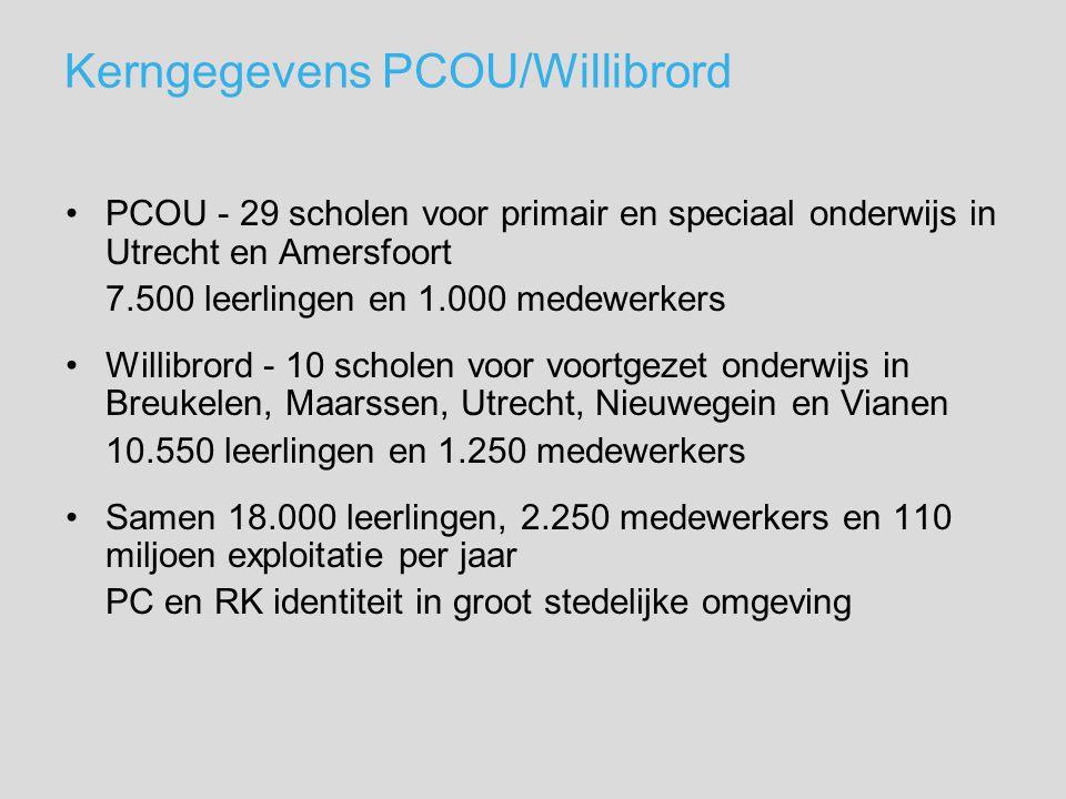 Kerngegevens PCOU/Willibrord PCOU - 29 scholen voor primair en speciaal onderwijs in Utrecht en Amersfoort 7.500 leerlingen en 1.000 medewerkers Willibrord - 10 scholen voor voortgezet onderwijs in Breukelen, Maarssen, Utrecht, Nieuwegein en Vianen 10.550 leerlingen en 1.250 medewerkers Samen 18.000 leerlingen, 2.250 medewerkers en 110 miljoen exploitatie per jaar PC en RK identiteit in groot stedelijke omgeving
