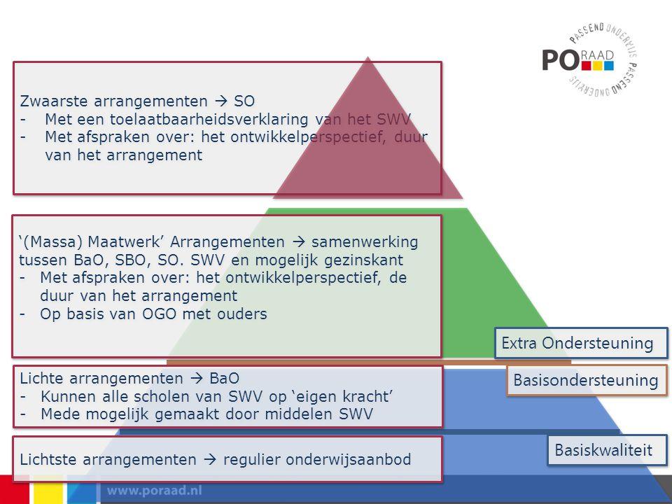 Zwaarste arrangementen  SO -Met een toelaatbaarheidsverklaring van het SWV -Met afspraken over: het ontwikkelperspectief, duur van het arrangement Zw
