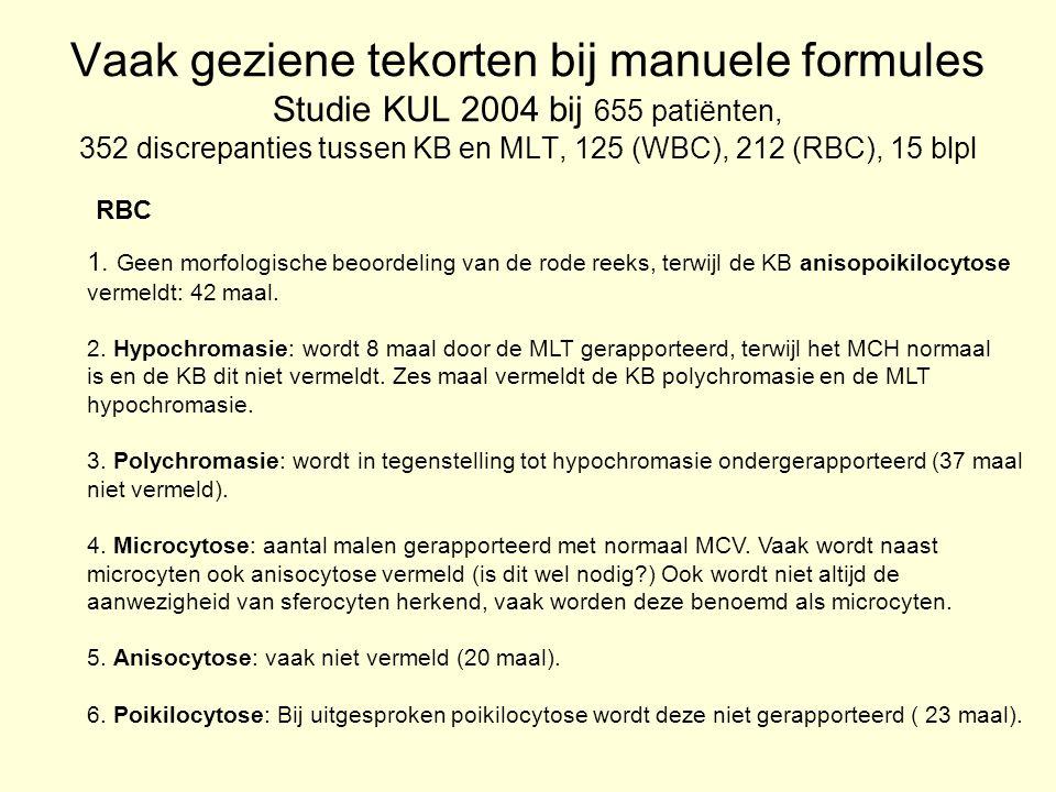 Vaak geziene tekorten bij manuele formules Studie KUL 2004 bij 655 patiënten, 352 discrepanties tussen KB en MLT, 125 (WBC), 212 (RBC), 15 blpl RBC 1.