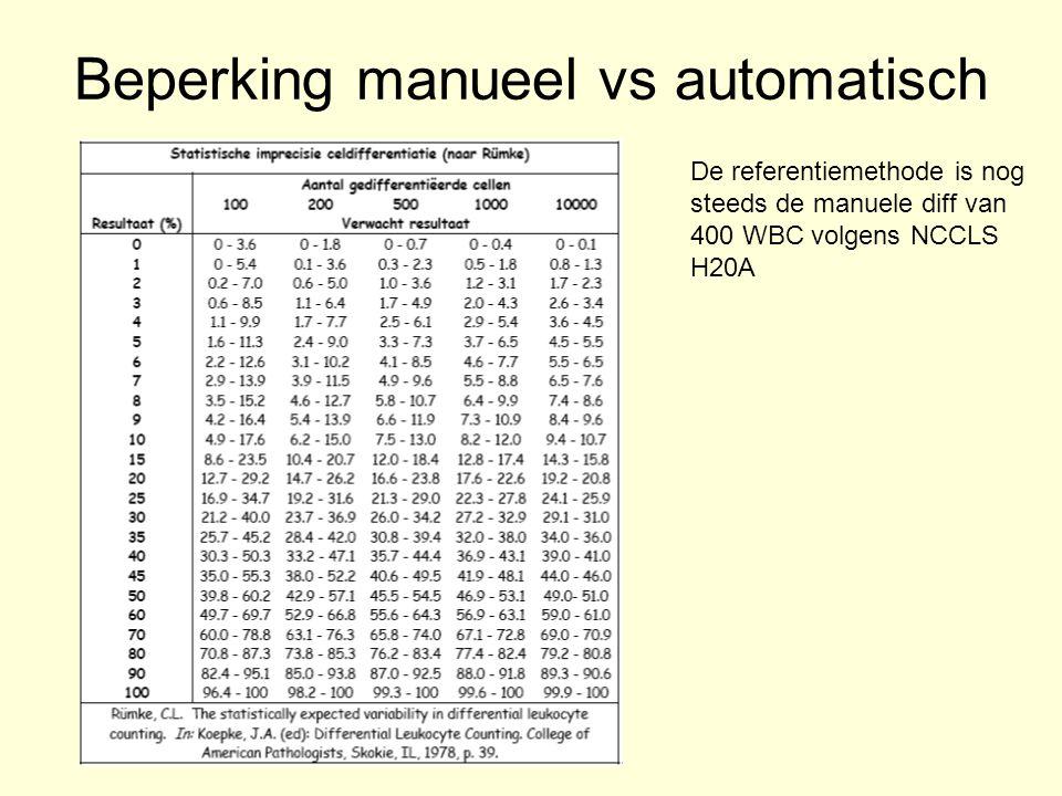 Beperking manueel vs automatisch De referentiemethode is nog steeds de manuele diff van 400 WBC volgens NCCLS H20A