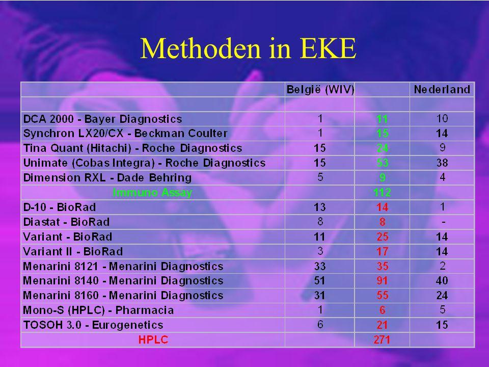 Methoden in EKE