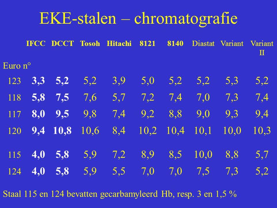 EKE-stalen – chromatografie IFCCDCCTTosohHitachi81218140DiastatVariantVariant II Euro n° 123 3,35,2 3,95,05,2 5,35,2 118 5,87,57,65,77,27,47,07,37,4 1