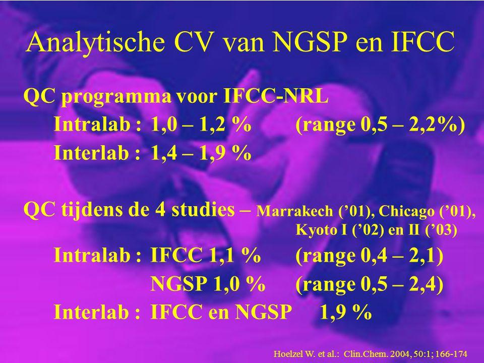 Analytische CV van NGSP en IFCC QC programma voor IFCC-NRL Intralab :1,0 – 1,2 %(range 0,5 – 2,2%) Interlab :1,4 – 1,9 % QC tijdens de 4 studies – Mar