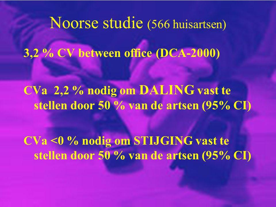 Noorse studie (566 huisartsen) 3,2 % CV between office (DCA-2000) CVa 2,2 % nodig om DALING vast te stellen door 50 % van de artsen (95% CI) CVa <0 %
