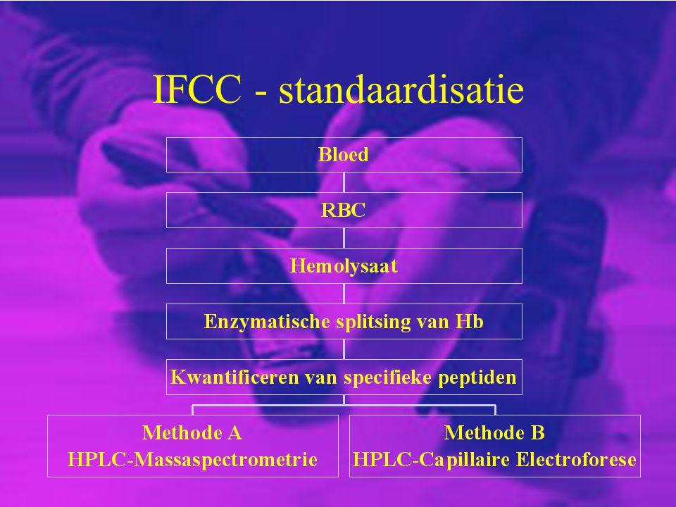IFCC - standaardisatie