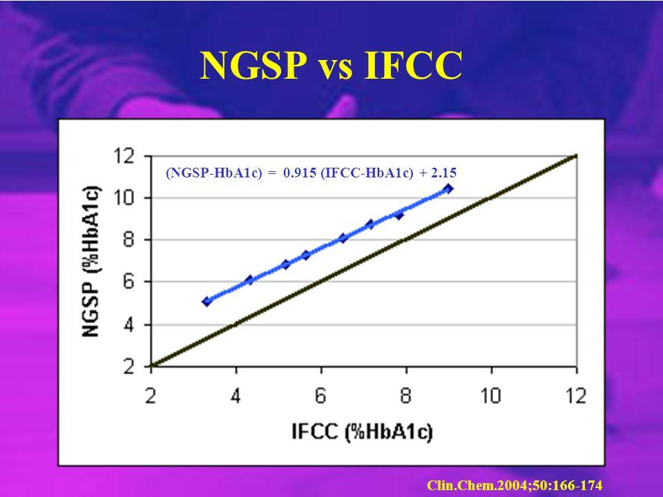 NGSP vs IFCC (NGSP-HbA1c) = 0.915 (IFCC-HbA1c) + 2.15 Clin.Chem.2004;50:166-174