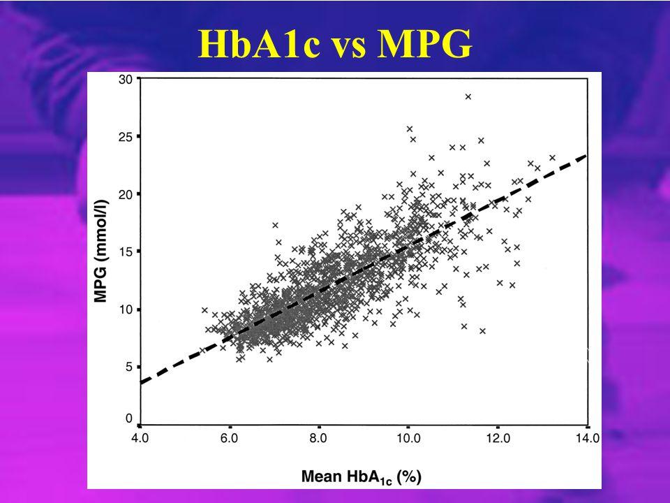 HbA1c vs MPG