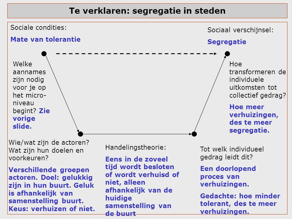 Te verklaren: segregatie in steden Sociale condities: Mate van tolerantie Tot welk individueel gedrag leidt dit? Een doorlopend proces van verhuizinge