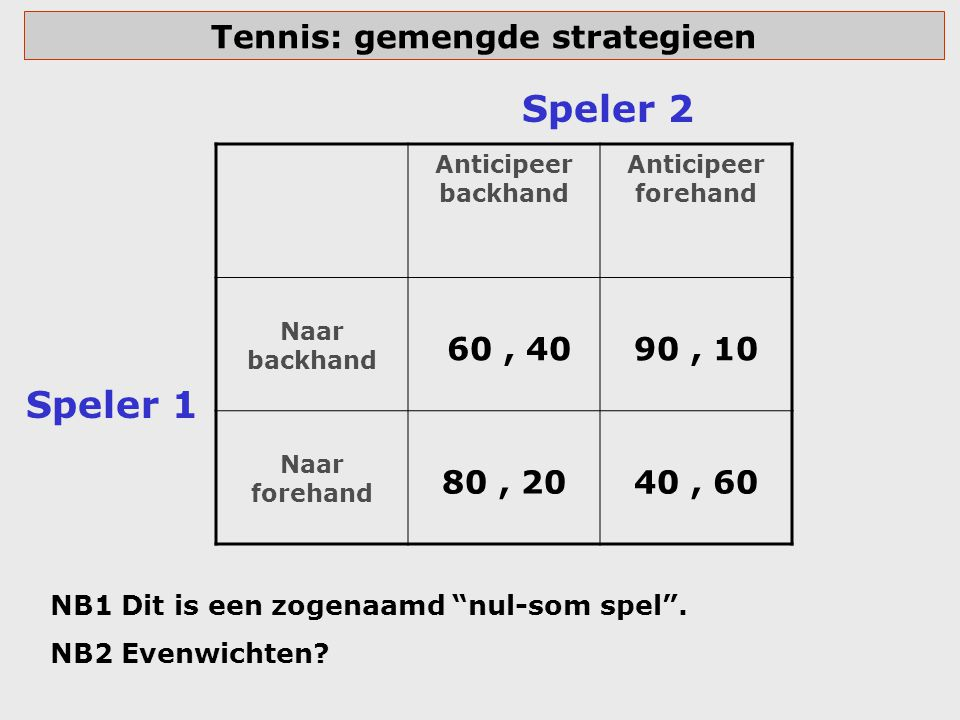 Tennis: gemengde strategieen Anticipeer backhand Anticipeer forehand Naar backhand 60, 40 90, 10 Naar forehand 80, 20 40, 60 Speler 1 Speler 2 NB1 Dit
