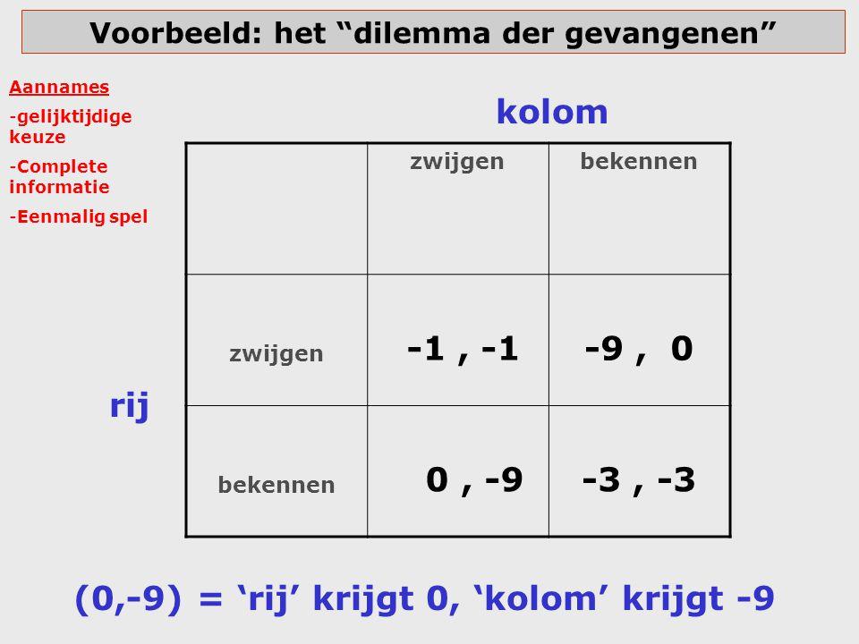 dilemma der gevangenen met positieve getallen 1 vinger ('cooperatie') 2 vingers ('defectie') 1 vinger ('cooperatie') 15, 15 0, 30 2 vingers ('defectie') 30, 0 5, 5 rij kolom (30,0) = 'rij' krijgt 30, 'kolom' krijgt 0