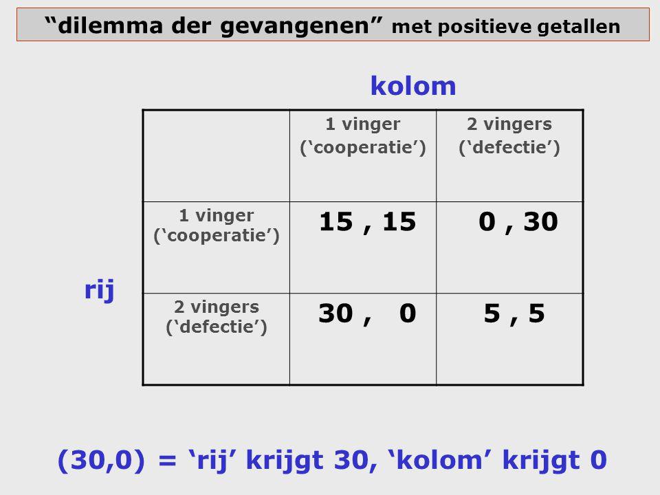 """""""dilemma der gevangenen"""" met positieve getallen 1 vinger ('cooperatie') 2 vingers ('defectie') 1 vinger ('cooperatie') 15, 15 0, 30 2 vingers ('defect"""