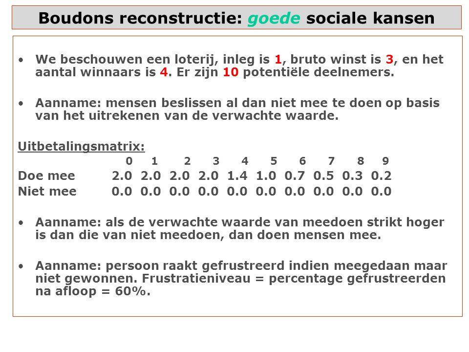 Boudons reconstructie: goede sociale kansen We beschouwen een loterij, inleg is 1, bruto winst is 3, en het aantal winnaars is 4.