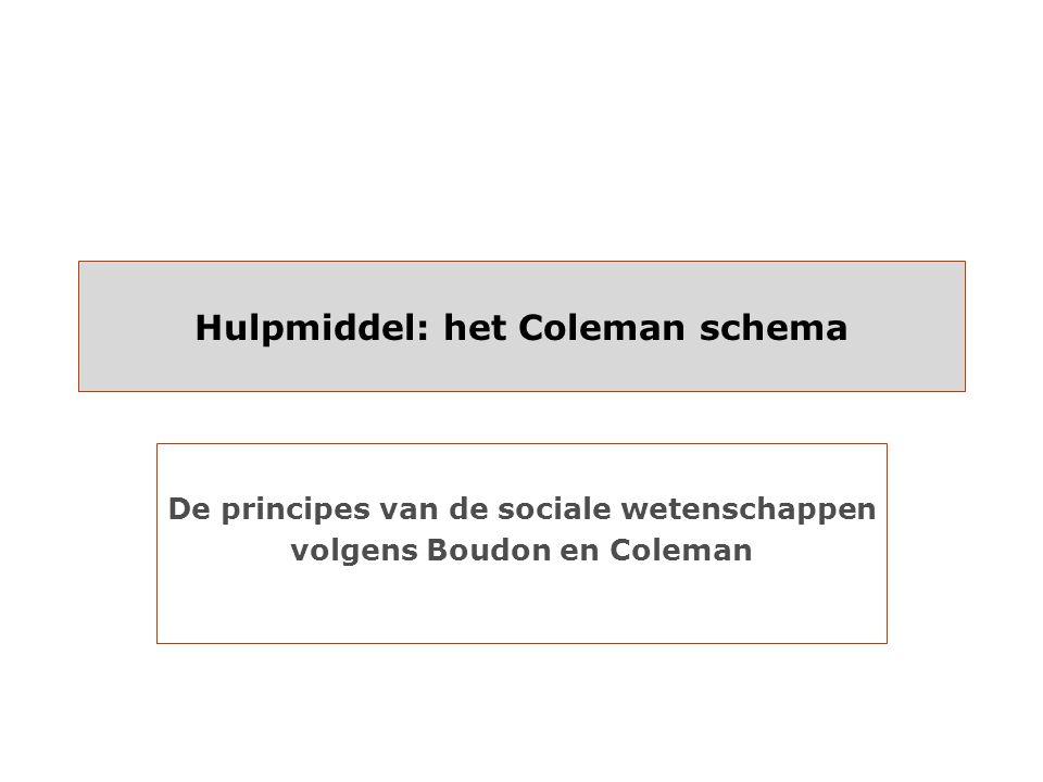 Hulpmiddel: het Coleman schema De principes van de sociale wetenschappen volgens Boudon en Coleman