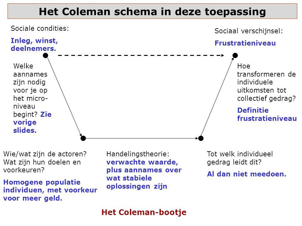 Het Coleman schema in deze toepassing Sociale condities: Inleg, winst, deelnemers.