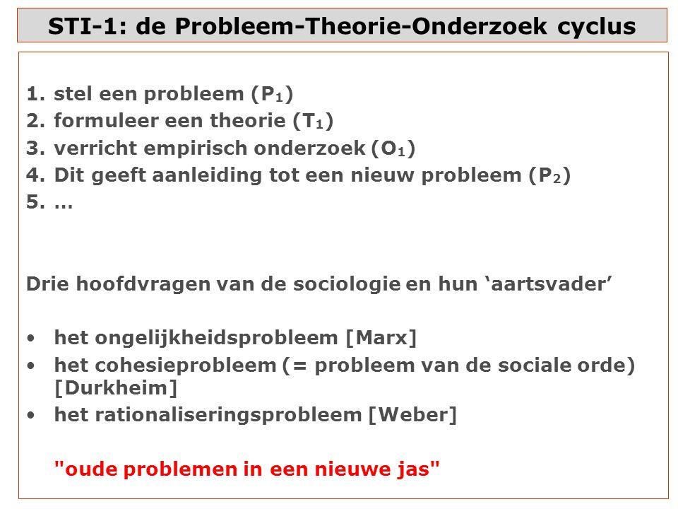 STI-1: de Probleem-Theorie-Onderzoek cyclus 1.stel een probleem (P 1 ) 2.formuleer een theorie (T 1 ) 3.verricht empirisch onderzoek (O 1 ) 4.Dit geeft aanleiding tot een nieuw probleem (P 2 ) 5.… Drie hoofdvragen van de sociologie en hun 'aartsvader' het ongelijkheidsprobleem [Marx] het cohesieprobleem (= probleem van de sociale orde) [Durkheim] het rationaliseringsprobleem [Weber] oude problemen in een nieuwe jas