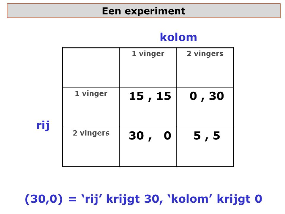 Een experiment 1 vinger2 vingers 1 vinger 15, 15 0, 30 2 vingers 30, 0 5, 5 rij kolom (30,0) = 'rij' krijgt 30, 'kolom' krijgt 0