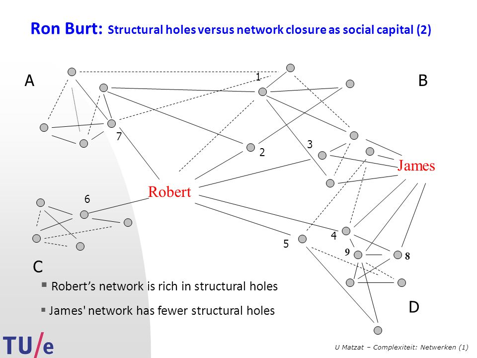 U Matzat – Complexiteit: Netwerken (1) Ron Burt: Structural holes versus network closure as social capital (2) Robert AB C 1 2 3 4 5 6 7 James  Rober