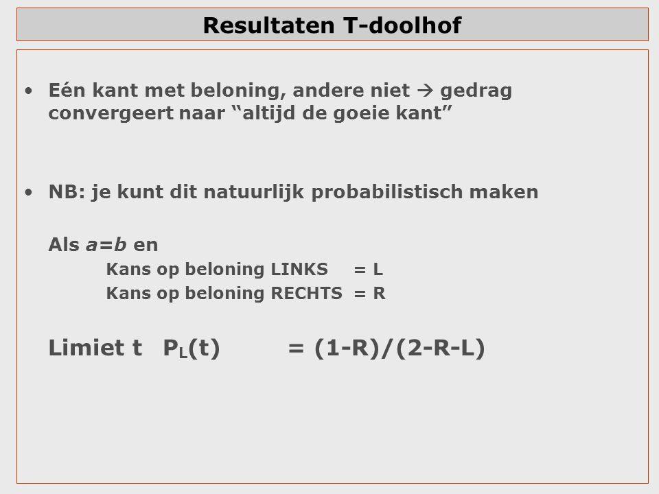 """Resultaten T-doolhof Eén kant met beloning, andere niet  gedrag convergeert naar """"altijd de goeie kant"""" NB: je kunt dit natuurlijk probabilistisch ma"""