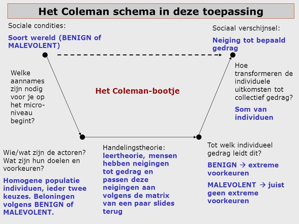Het Coleman schema in deze toepassing Sociale condities: Soort wereld (BENIGN of MALEVOLENT) Wie/wat zijn de actoren? Wat zijn hun doelen en voorkeure
