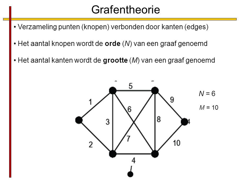 Grafentheorie Verzameling punten (knopen) verbonden door kanten (edges) Het aantal knopen wordt de orde (N) van een graaf genoemd Het aantal kanten wordt de grootte (M) van een graaf genoemd N = 6 M = 10