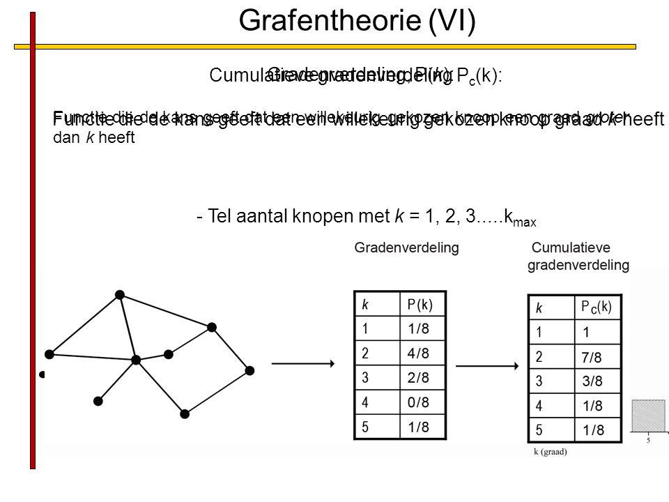 Grafentheorie (VI) Gradenverdeling, P(k): Functie die de kans geeft dat een willekeurig gekozen knoop graad k heeft - Tel aantal knopen met k = 1, 2, 3.....k max - Delen door N (totaal aantal knopen) Cumulatieve gradenverdeling P c (k): Functie die de kans geeft dat een willekeurig gekozen knoop een graad groter dan k heeft