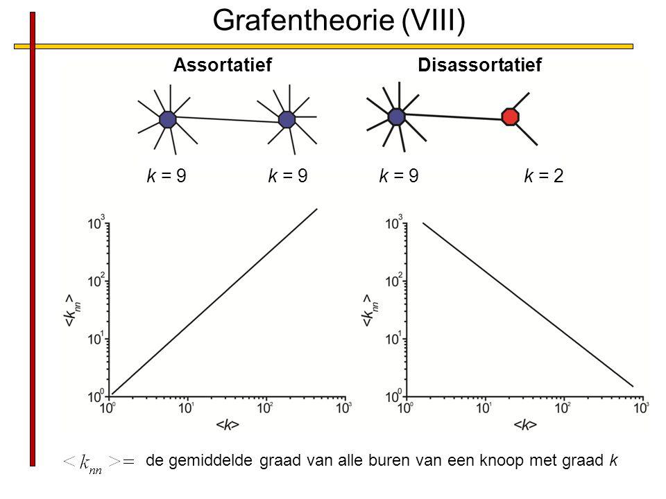 Grafentheorie (VIII) AssortatiefDisassortatief k = 9 k = 2 de gemiddelde graad van alle buren van een knoop met graad k