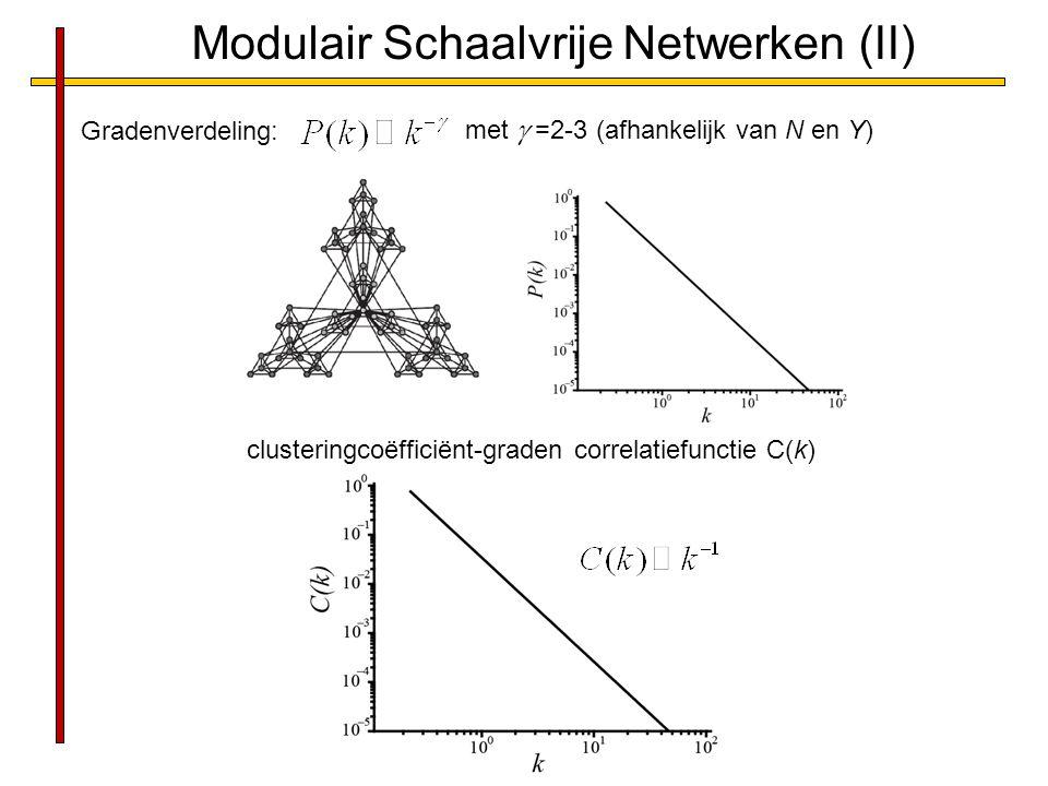 Modulair Schaalvrije Netwerken (II) Gradenverdeling: met  =2-3 (afhankelijk van N en Y) clusteringcoëfficiënt-graden correlatiefunctie C(k)