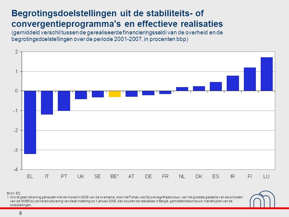 7 Verandering in het conjunctuurgezuiverde primaire saldo in de periode na de invoering of verstrenging van begrotingsregels in de EU-lidstaten (veranderingen in procenten bbp over de periode 1990-2005) Bron: EC.