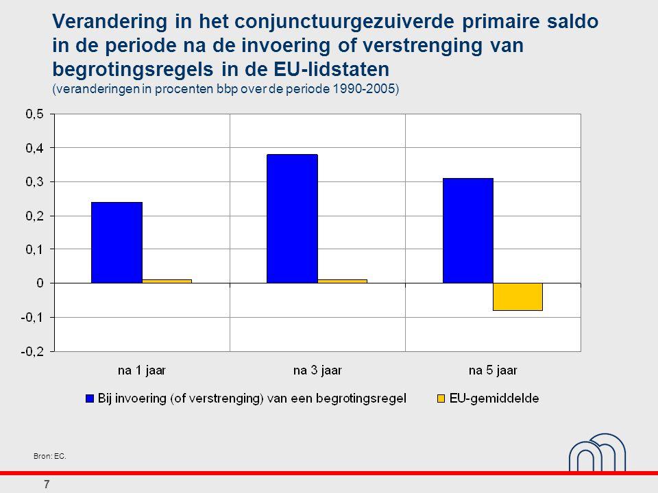 18 Gemiddeld verschil tussen de groeiramingen in de stabiliteitsprogramma s en die van de EC (bbp-groei naar volume, gemiddelde jaarlijkse veranderingspercentages over de periode 2001-2007) Optimistische vertekening van de groeiraming Geen vertekening van de groeiraming Bron: EC.