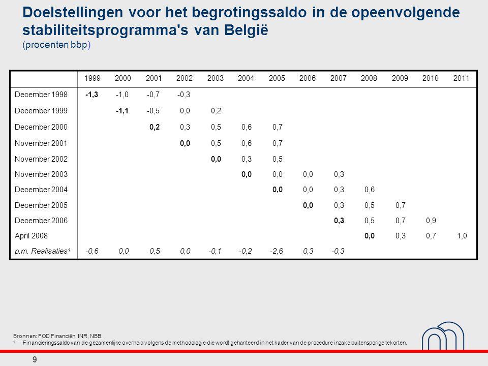 20 Budgettaire ontwikkelingen in EU-lidstaten met en zonder onafhankelijke begrotingsinstellingen in de periode 1995-2005 (verandering in procenten bbp over de periode 1995-2005, tenzij anders vermeld) Bron: EC.