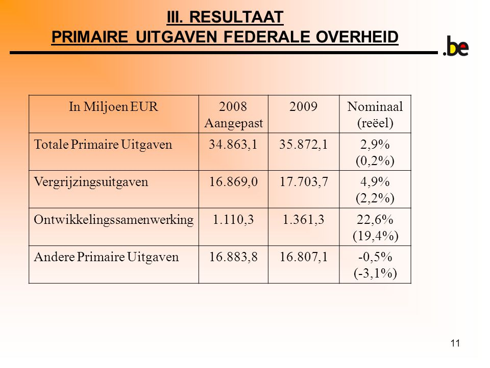 11 In Miljoen EUR2008 Aangepast 2009Nominaal (reëel) Totale Primaire Uitgaven34.863,135.872,12,9% (0,2%) Vergrijzingsuitgaven16.869,017.703,74,9% (2,2%) Ontwikkelingssamenwerking1.110,31.361,322,6% (19,4%) Andere Primaire Uitgaven16.883,816.807,1-0,5% (-3,1%) III.