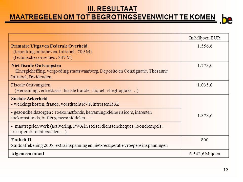 13 In Miljoen EUR Primaire Uitgaven Federale Overheid (beperking initiatieven, Infrabel : 709 M) (technische correcties : 847 M) 1.556,6 Niet-fiscale Ontvangsten (Energieheffing, vergoeding staatswaarborg, Deposito en Consignatie, Thesaurie Infrabel, Dividenden 1.773,0 Fiscale Ontvangsten (Herraming vertrekbasis, fiscale fraude, cliquet, vliegtuigtaks …) 1.035,0 Sociale Zekerheid - werkingskosten, fraude, voerdracht RVP, intresten RSZ 1.378,6 - gezondheidszorgen : Toekomstfonds, herraming kleine risico's, intresten toekomstfonds, buffer geneesmiddelen, … - maatregelen werk (activering, PWA in stelsel dienstencheques, loondrempels, frecuperatie achterstallen …) Entiteit II Saldoafrekening 2008, extra inspanning en niet-recuperatie vroegere inspanningen 800 Algemeen totaal6.542,6 Miljoen III.