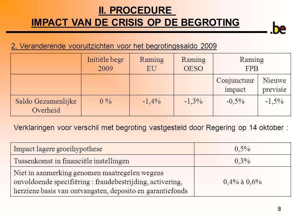 8 2. Veranderende vooruitzichten voor het begrotingssaldo 2009 Initiële begr 2009 Raming EU Raming OESO Raming FPB Conjunctuur impact Nieuwe previsie