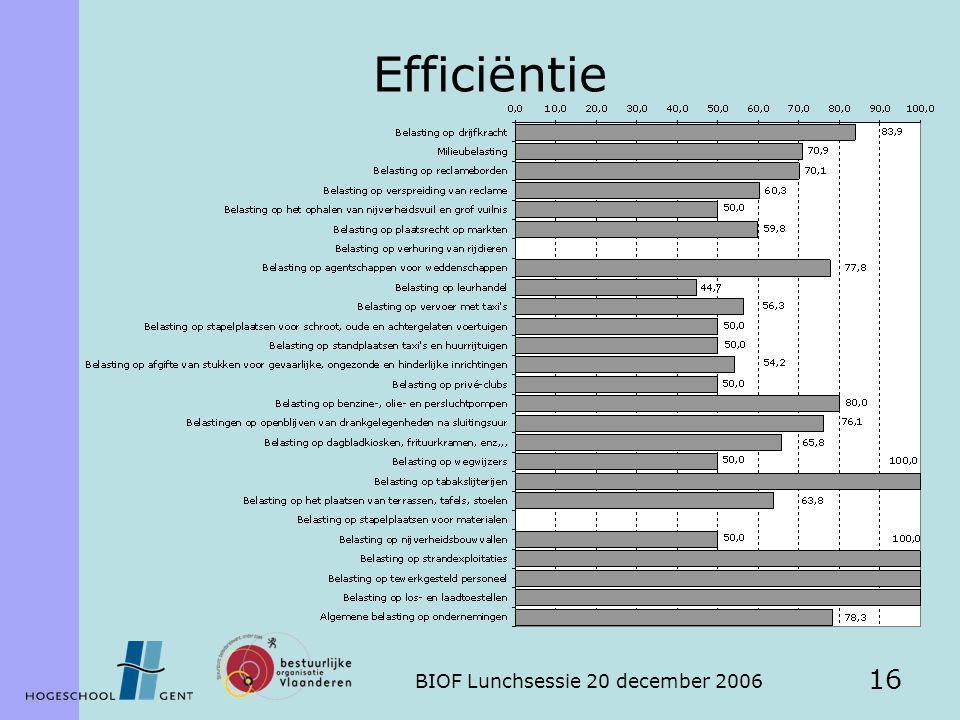 BIOF Lunchsessie 20 december 2006 16 Efficiëntie