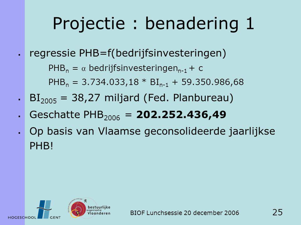 BIOF Lunchsessie 20 december 2006 25 Projectie : benadering 1  regressie PHB=f(bedrijfsinvesteringen) PHB n = α bedrijfsinvesteringen n-1 + c PHB n = 3.734.033,18 * BI n-1 + 59.350.986,68  BI 2005 = 38,27 miljard (Fed.