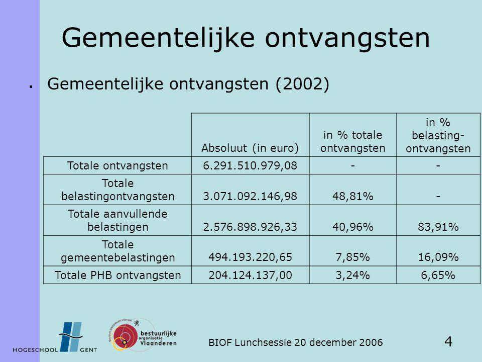 BIOF Lunchsessie 20 december 2006 4 Gemeentelijke ontvangsten  Gemeentelijke ontvangsten (2002) Absoluut (in euro) in % totale ontvangsten in % belasting- ontvangsten Totale ontvangsten6.291.510.979,08-- Totale belastingontvangsten3.071.092.146,9848,81%- Totale aanvullende belastingen2.576.898.926,3340,96%83,91% Totale gemeentebelastingen494.193.220,657,85%16,09% Totale PHB ontvangsten204.124.137,003,24%6,65%