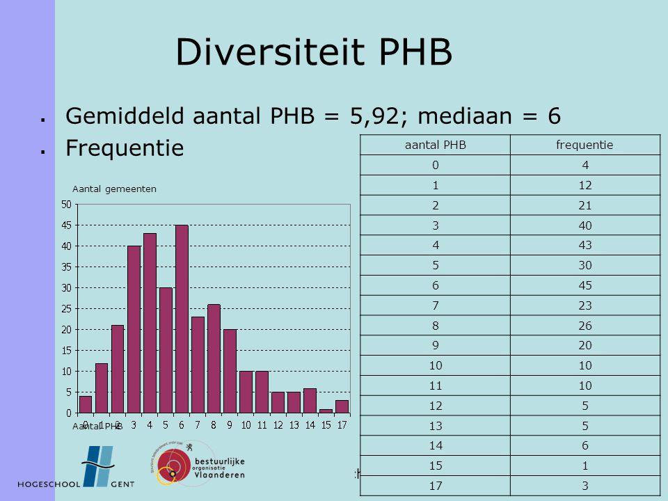 BIOF Lunchsessie 20 december 2006 7 Diversiteit PHB  Gemiddeld aantal PHB = 5,92; mediaan = 6  Frequentie aantal PHBfrequentie 04 112 221 340 443 53
