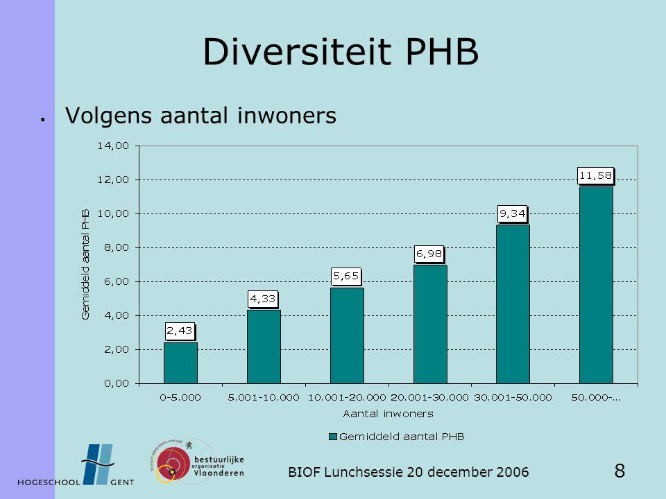 BIOF Lunchsessie 20 december 2006 8 Diversiteit PHB  Volgens aantal inwoners