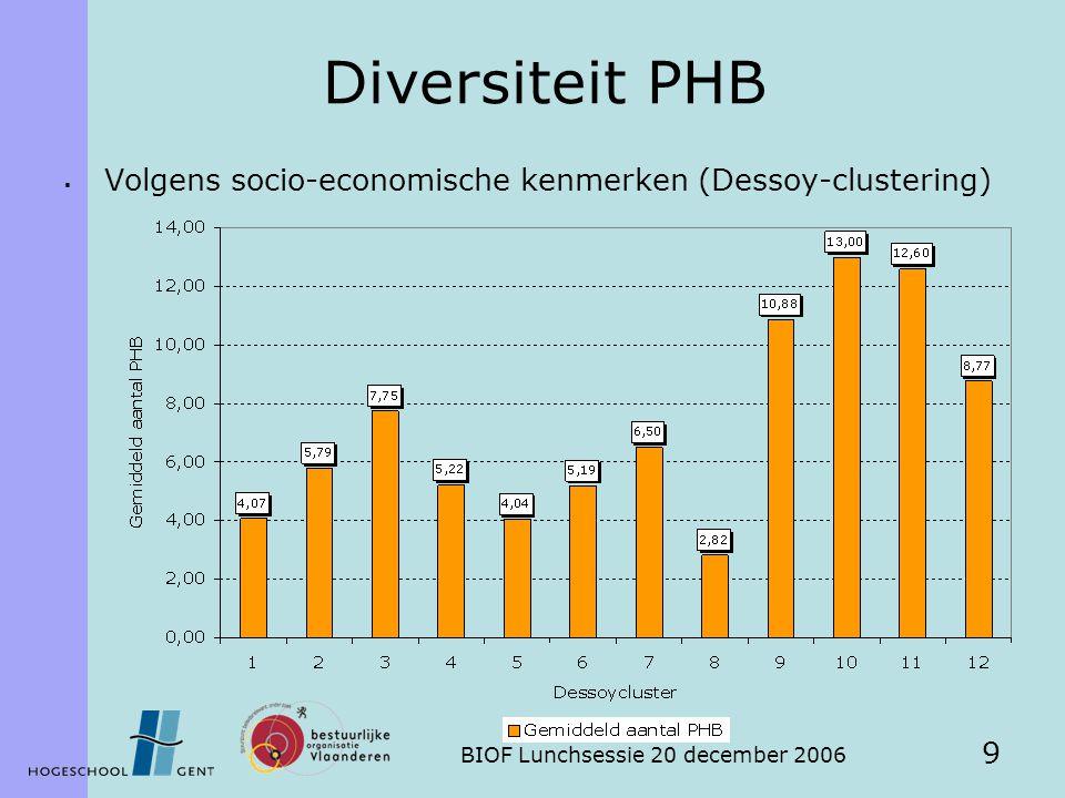 BIOF Lunchsessie 20 december 2006 9 Diversiteit PHB  Volgens socio-economische kenmerken (Dessoy-clustering)