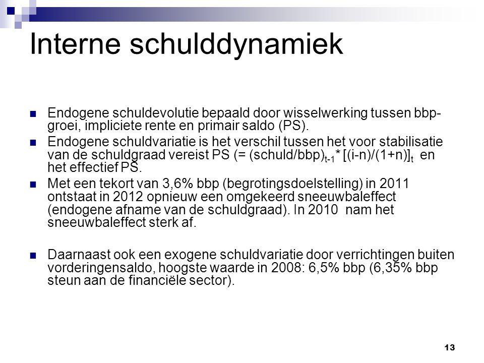 13 Interne schulddynamiek Endogene schuldevolutie bepaald door wisselwerking tussen bbp- groei, impliciete rente en primair saldo (PS).