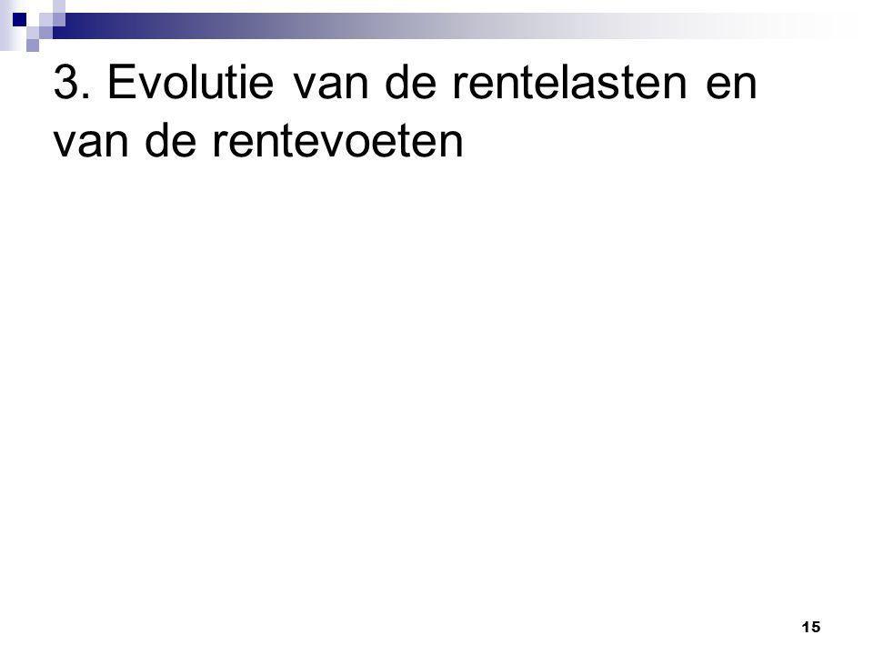 15 3. Evolutie van de rentelasten en van de rentevoeten