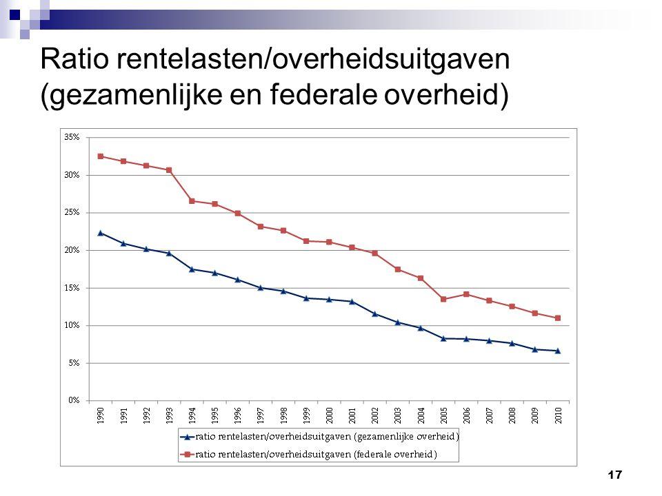 17 Ratio rentelasten/overheidsuitgaven (gezamenlijke en federale overheid)