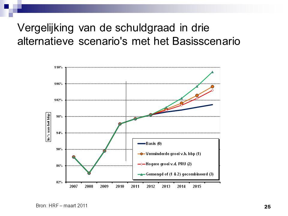 25 Vergelijking van de schuldgraad in drie alternatieve scenario s met het Basisscenario Bron: HRF – maart 2011