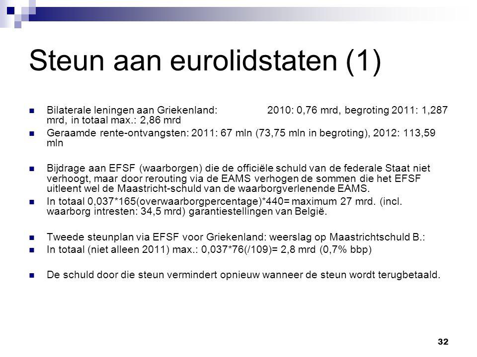 32 Steun aan eurolidstaten (1) Bilaterale leningen aan Griekenland:2010: 0,76 mrd, begroting 2011: 1,287 mrd, in totaal max.: 2,86 mrd Geraamde rente-ontvangsten: 2011: 67 mln (73,75 mln in begroting), 2012: 113,59 mln Bijdrage aan EFSF (waarborgen) die de officiële schuld van de federale Staat niet verhoogt, maar door rerouting via de EAMS verhogen de sommen die het EFSF uitleent wel de Maastricht-schuld van de waarborgverlenende EAMS.