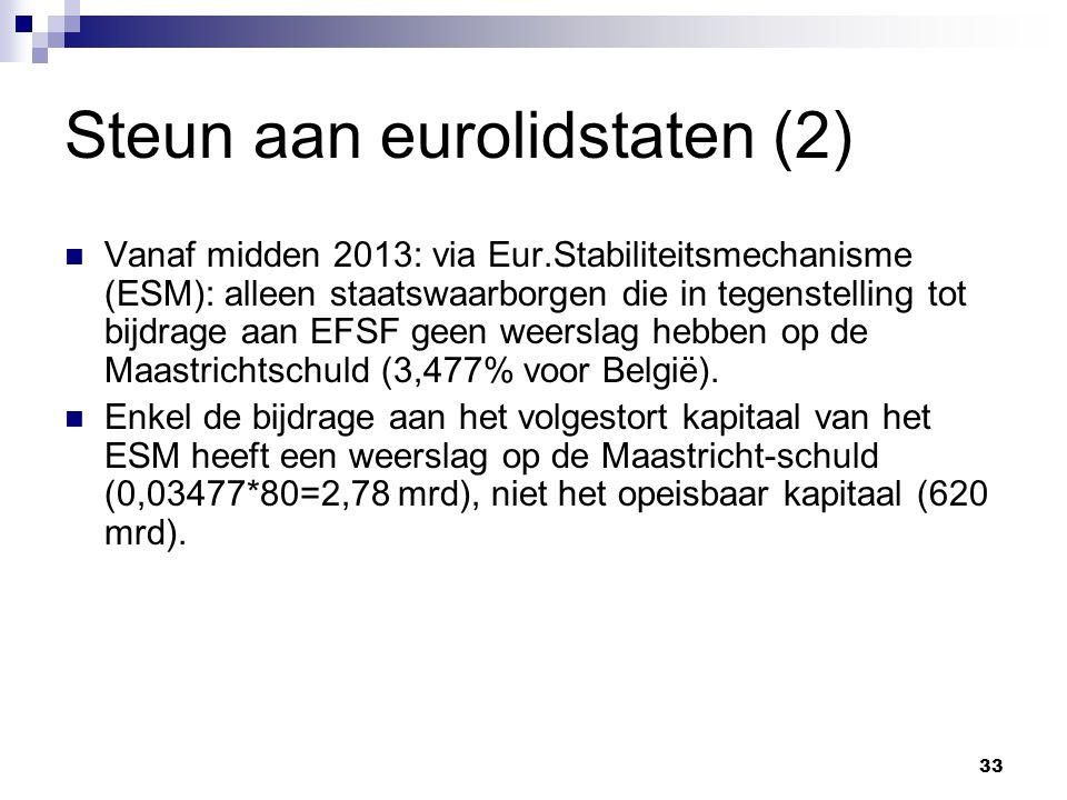 33 Steun aan eurolidstaten (2) Vanaf midden 2013: via Eur.Stabiliteitsmechanisme (ESM): alleen staatswaarborgen die in tegenstelling tot bijdrage aan EFSF geen weerslag hebben op de Maastrichtschuld (3,477% voor België).