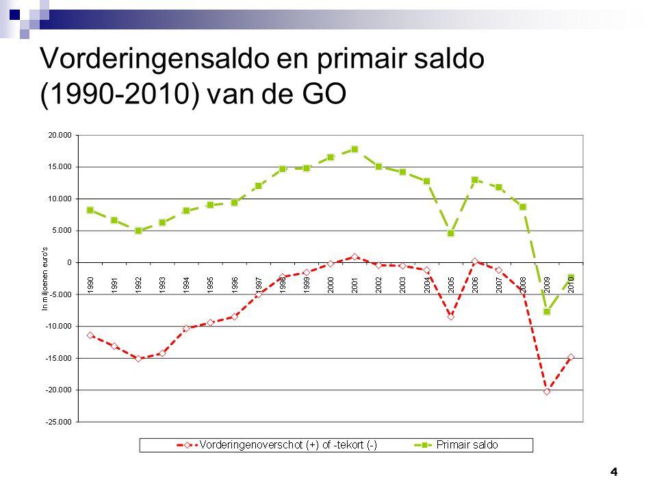 4 Vorderingensaldo en primair saldo (1990-2010) van de GO