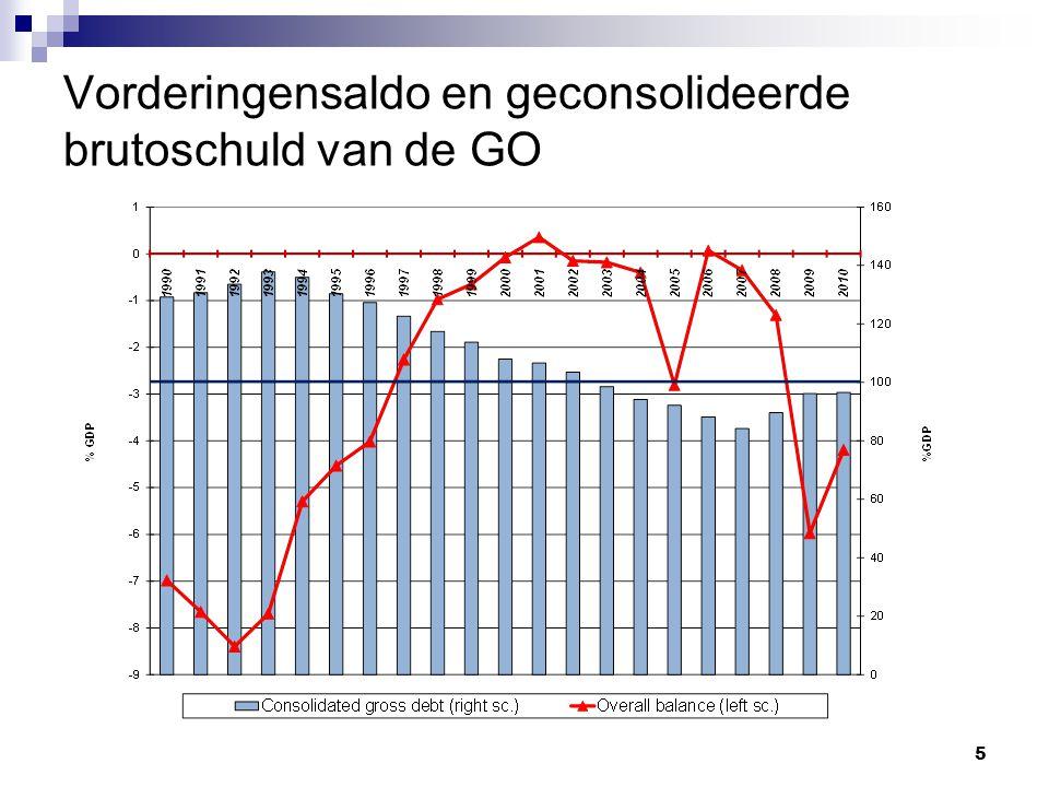 16 Rentelasten FO (in miljarden euro en % bbp) Agentschap van de schuld, juli 2011